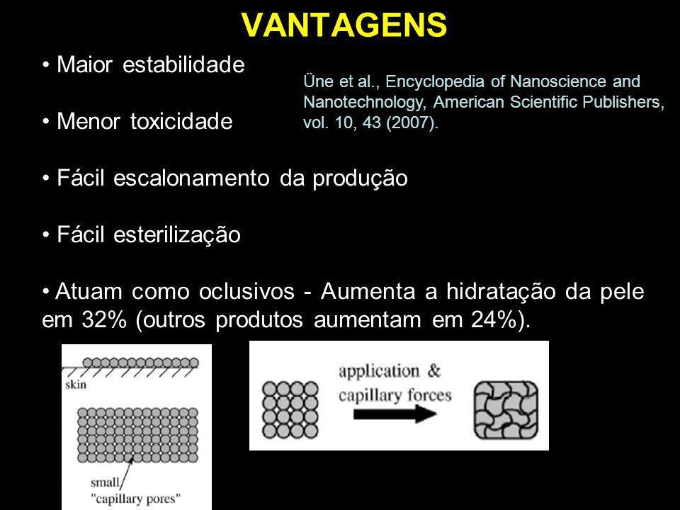 ESTRUTURAS NLS Nanopartículas Lipídicas Sólidas (NLS) Baixa Eficiência de encapsulação Cristalização Ativo expulso Estocagem