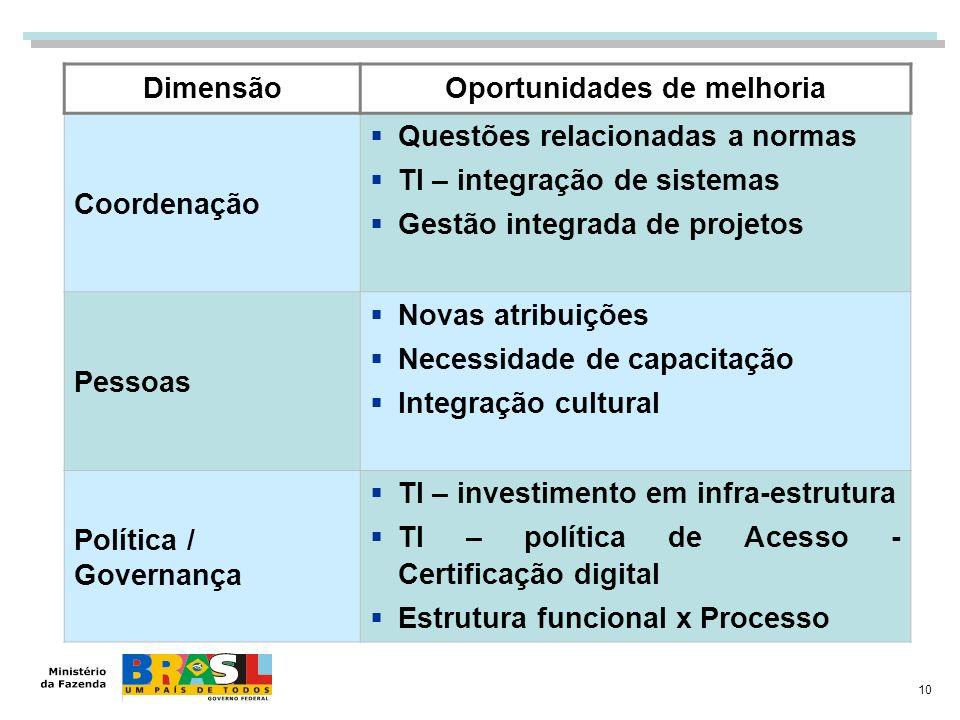 10 DimensãoOportunidades de melhoria Coordenação Questões relacionadas a normas TI – integração de sistemas Gestão integrada de projetos Pessoas Novas