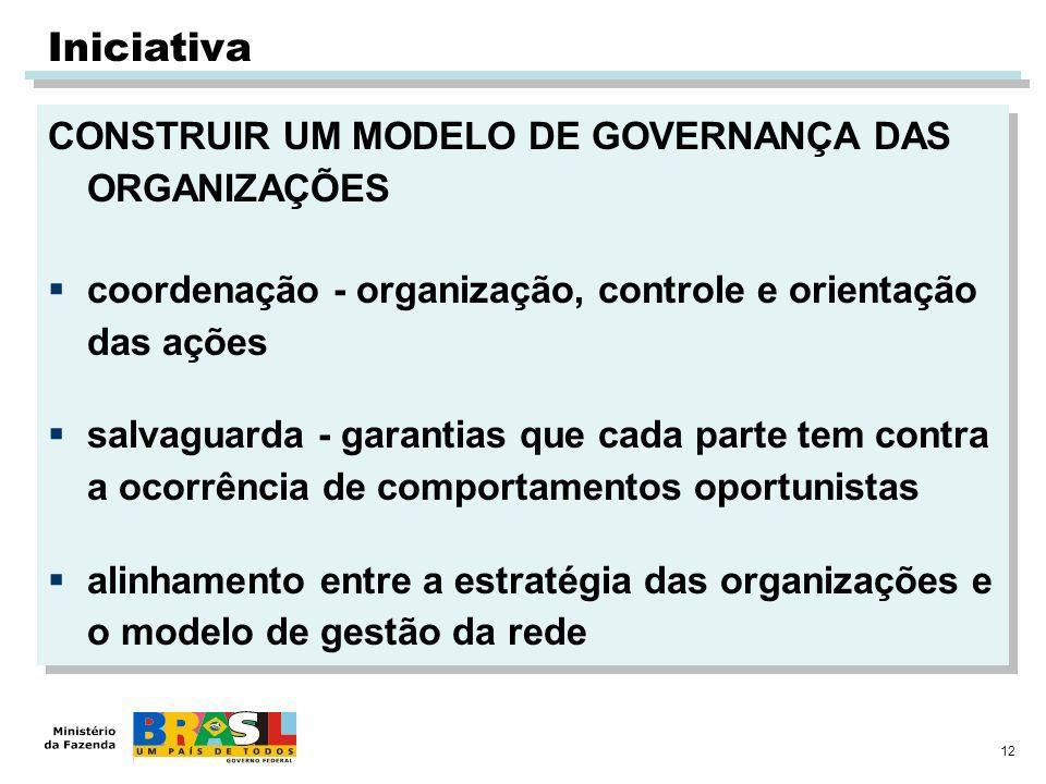 12 CONSTRUIR UM MODELO DE GOVERNANÇA DAS ORGANIZAÇÕES coordenação - organização, controle e orientação das ações salvaguarda - garantias que cada part