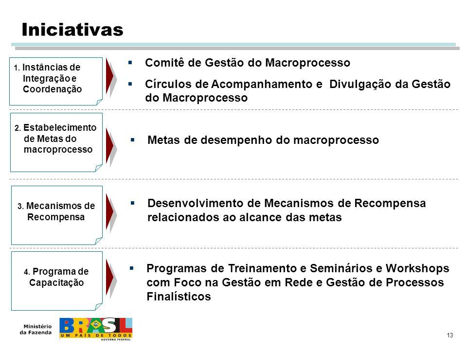 13 1. Instâncias de Integração e Coordenação 2. Estabelecimento de Metas do macroprocesso 3. Mecanismos de Recompensa 4. Programa de Capacitação Comit