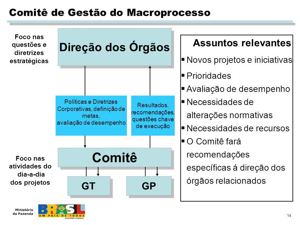 14 Comitê de Gestão do Macroprocesso Direção dos Órgãos Comitê Políticas e Diretrizes Corporativas, definição de metas, avaliação de desempenho Result