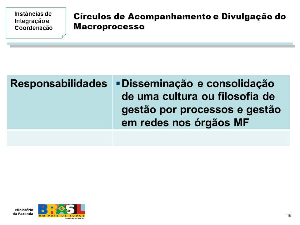 15 Círculos de Acompanhamento e Divulgação do Macroprocesso Responsabilidades Disseminação e consolidação de uma cultura ou filosofia de gestão por pr