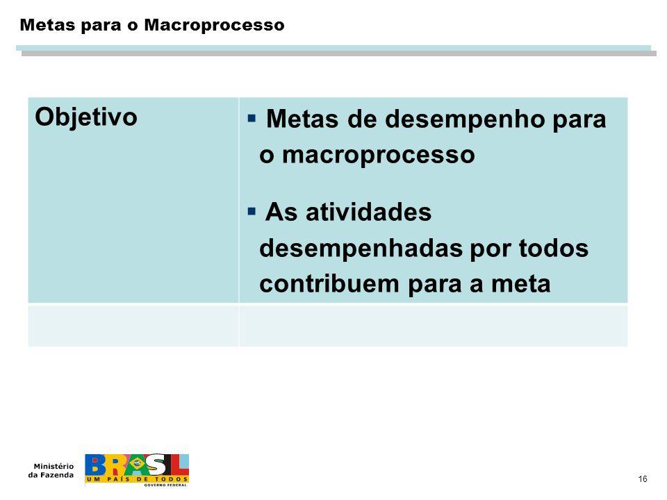 16 Metas para o Macroprocesso Objetivo Metas de desempenho para o macroprocesso As atividades desempenhadas por todos contribuem para a meta
