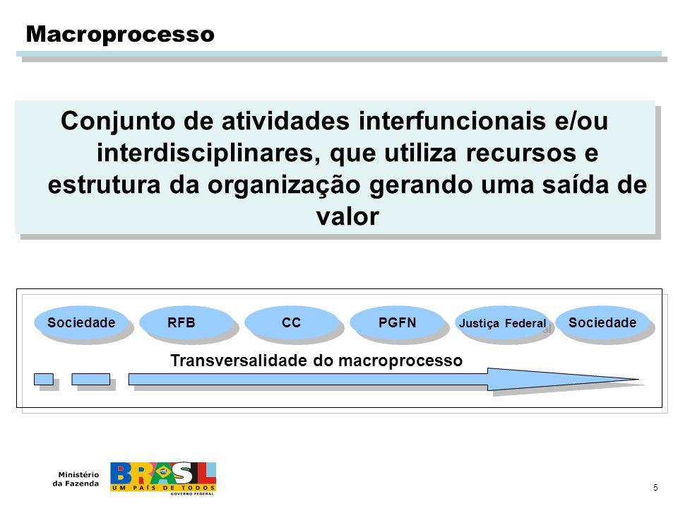 Macroprocesso Conjunto de atividades interfuncionais e/ou interdisciplinares, que utiliza recursos e estrutura da organização gerando uma saída de val