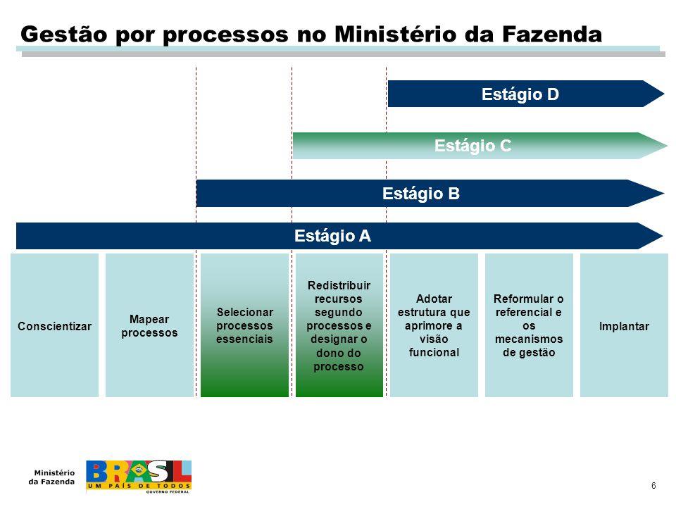 6 Gestão por processos no Ministério da Fazenda Conscientizar Mapear processos Selecionar processos essenciais Redistribuir recursos segundo processos