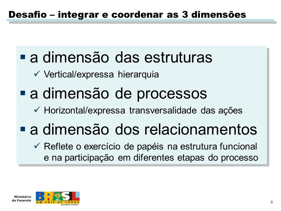 8 Desafio – integrar e coordenar as 3 dimensões a dimensão das estruturas Vertical/expressa hierarquia a dimensão de processos Horizontal/expressa transversalidade das ações a dimensão dos relacionamentos Reflete o exercício de papéis na estrutura funcional e na participação em diferentes etapas do processo a dimensão das estruturas Vertical/expressa hierarquia a dimensão de processos Horizontal/expressa transversalidade das ações a dimensão dos relacionamentos Reflete o exercício de papéis na estrutura funcional e na participação em diferentes etapas do processo