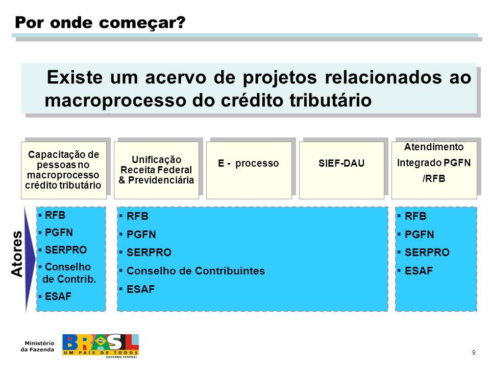 9 Por onde começar? Existe um acervo de projetos relacionados ao macroprocesso do crédito tributário Capacitação de pessoas no macroprocesso crédito t