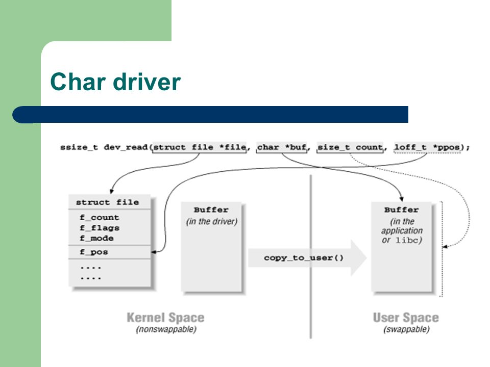 Char driver