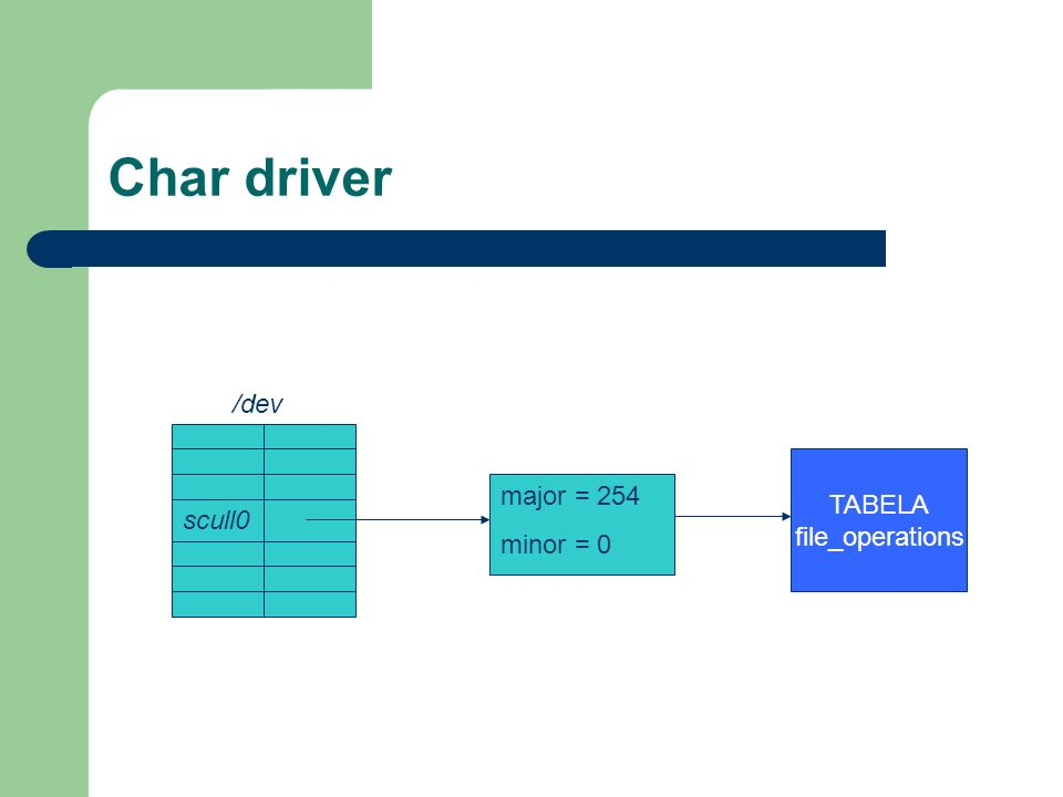 Char driver scull0 major = 254 minor = 0 TABELA file_operations /dev