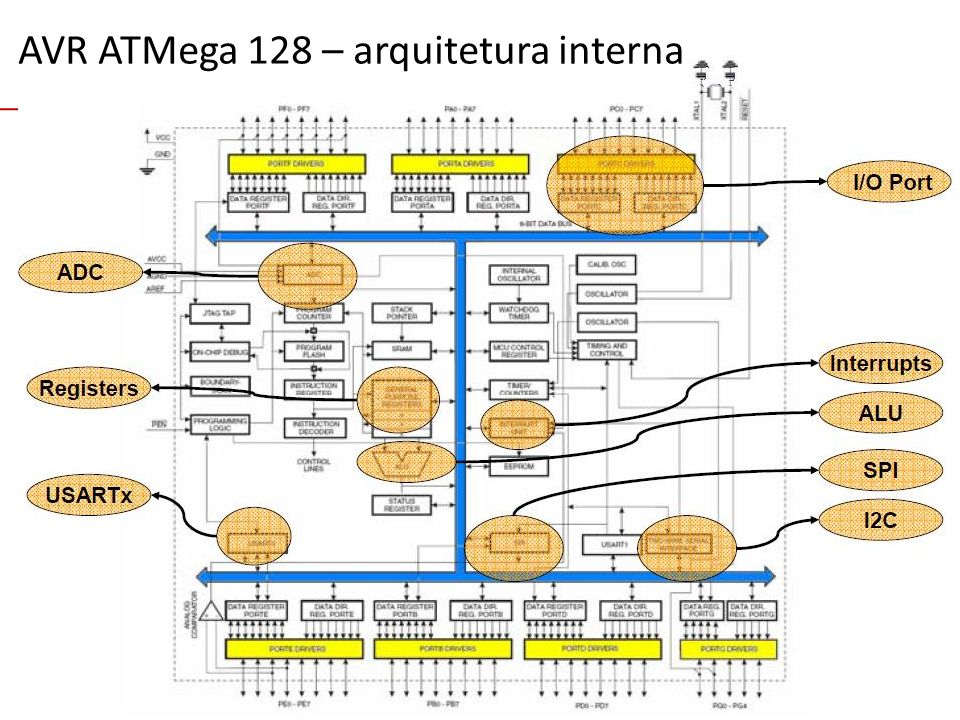 EEL7030 – Microprocessadores 101/143 AVR ATMega 128 – arquitetura interna