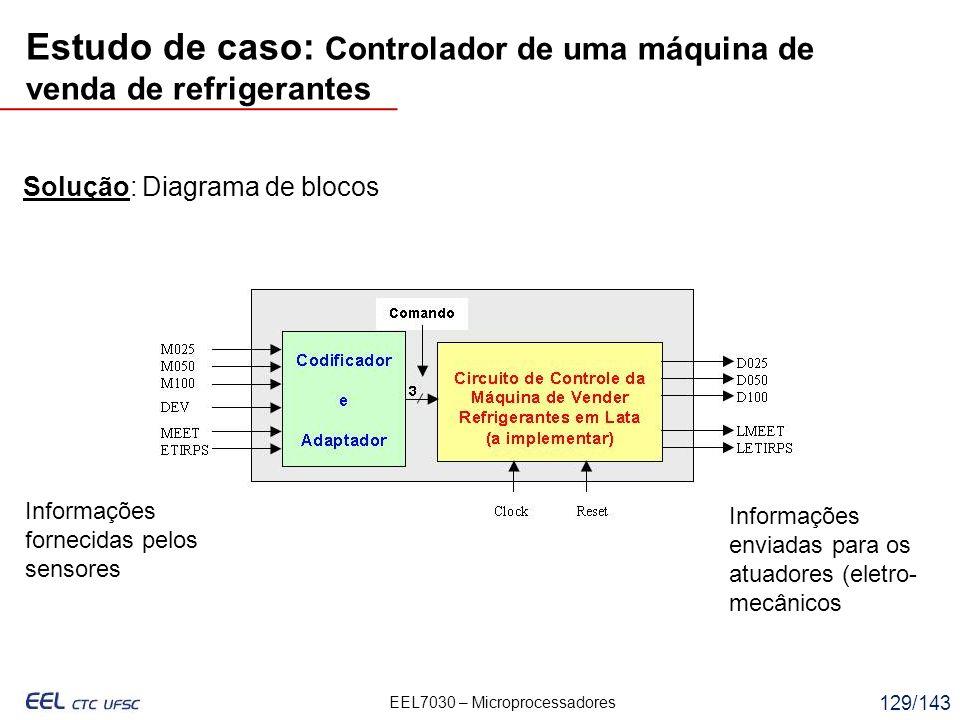 EEL7030 – Microprocessadores 129/143 Solução: Diagrama de blocos Informações fornecidas pelos sensores Informações enviadas para os atuadores (eletro- mecânicos Estudo de caso: Controlador de uma máquina de venda de refrigerantes