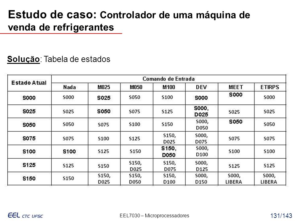 EEL7030 – Microprocessadores 131/143 Solução: Tabela de estados Estudo de caso: Controlador de uma máquina de venda de refrigerantes