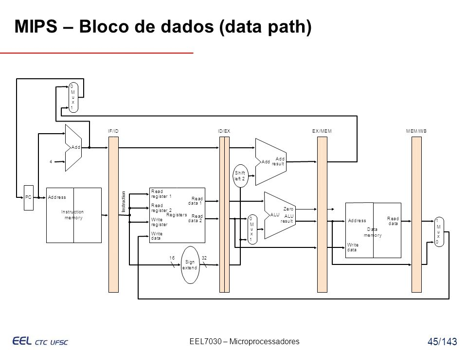 EEL7030 – Microprocessadores 45/143 MIPS – Bloco de dados (data path) Can you find a problem even if there are no dependencies.