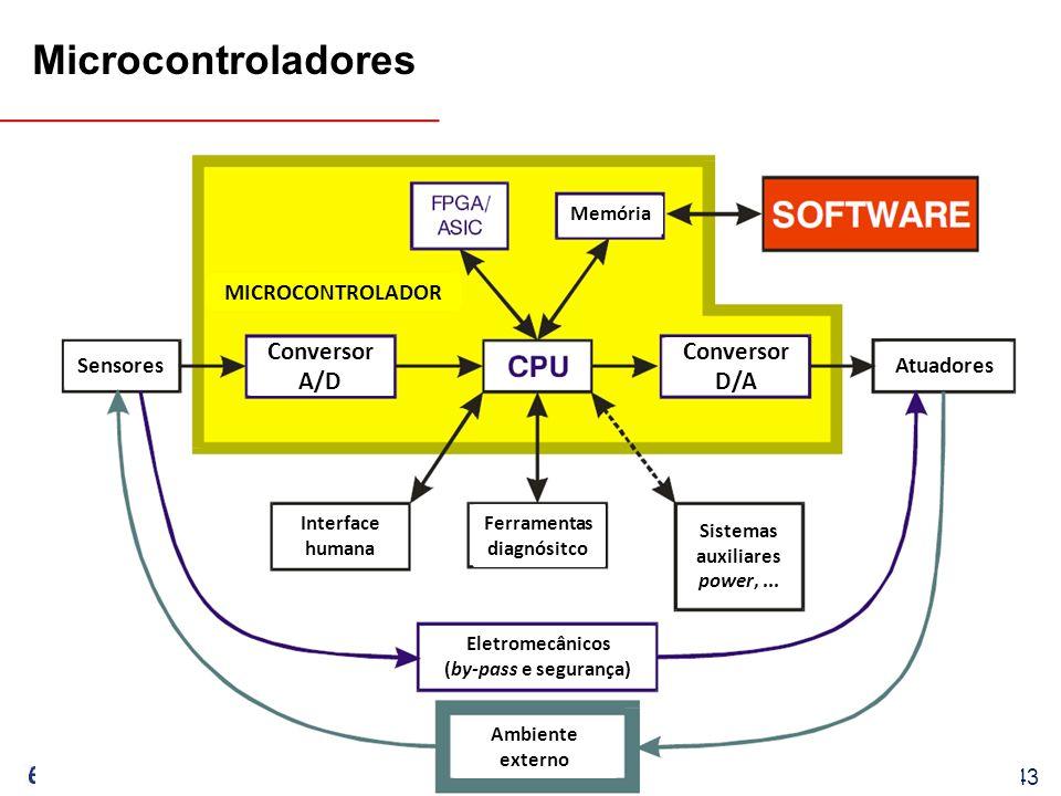 EEL7030 – Microprocessadores 67/143 Conversor A/D Conversor D/A Sensores Atuadores Memória Interface humana Ferramentas diagnósitco Sistemas auxiliares power,...