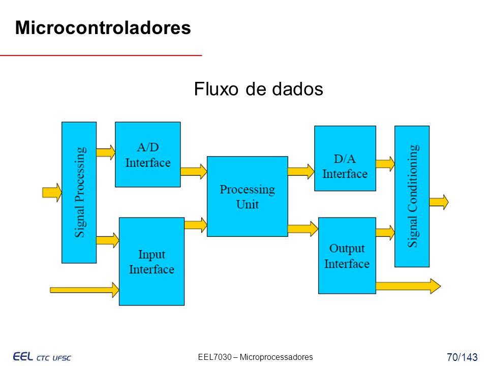 EEL7030 – Microprocessadores 70/143 Microcontroladores Fluxo de dados