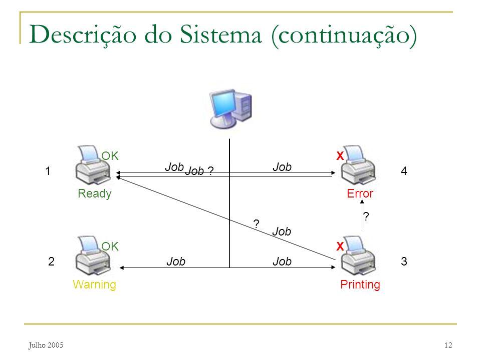 Julho 200512 ReadyPrinting X 3 Descrição do Sistema (continuação) Job OK 1 Warning OK 2 ? ? Error X 4 Job ?