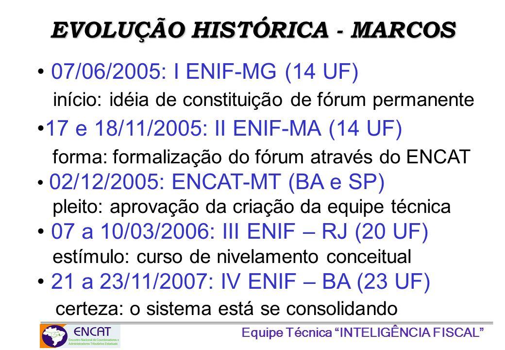 Equipe Técnica INTELIGÊNCIA FISCAL 07/06/2005: I ENIF-MG (14 UF) início: idéia de constituição de fórum permanente 17 e 18/11/2005: II ENIF-MA (14 UF)