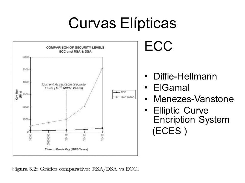 ECC Diffie-Hellmann ElGamal Menezes-Vanstone Elliptic Curve Encription System (ECES )