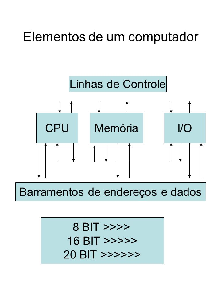 Interrupções no 8085 Flags usados IP – Interrupt Priority IE – Interrupt Enable 5.5 6.5 7.5 EA 5.5 6.5 7.5