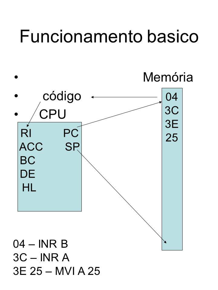 Funcionamento basico Memória código CPU RI PC ACC SP BC DE HL 04 3C 3E 25 04 – INR B 3C – INR A 3E 25 – MVI A 25