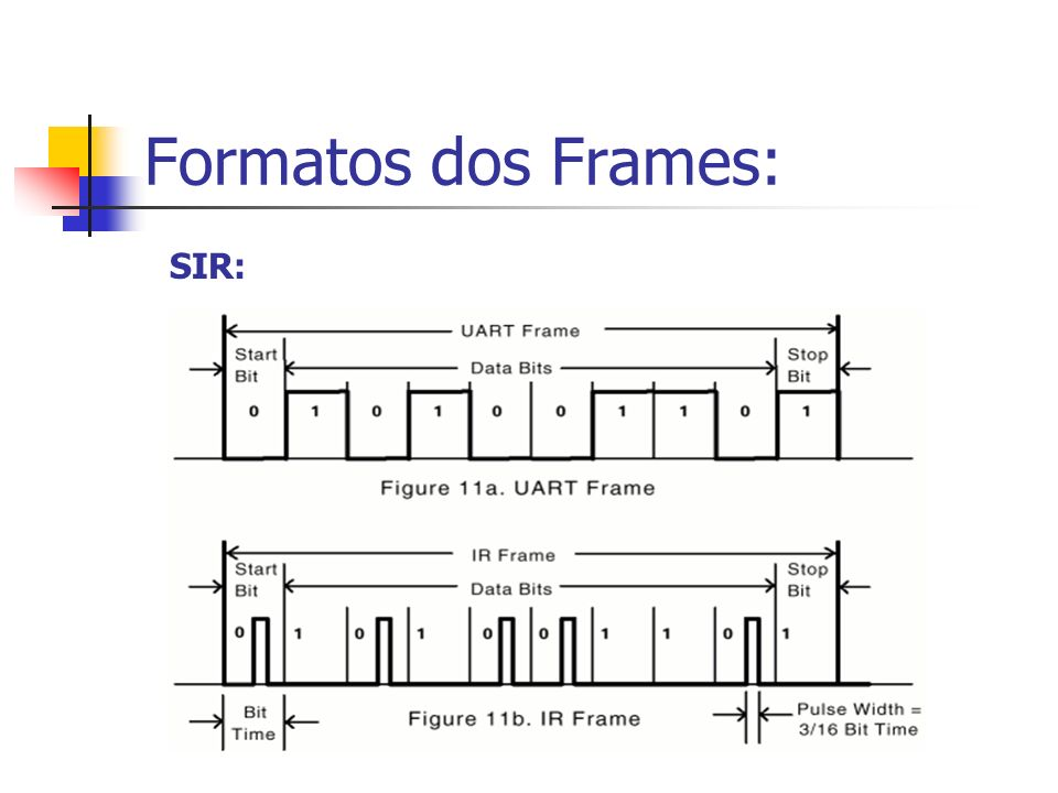 Formatos dos Frames: SIR: