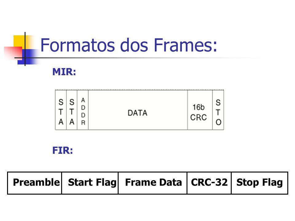 Formatos dos Frames: Preamble Start Flag Frame Data CRC-32 Stop Flag MIR: FIR: