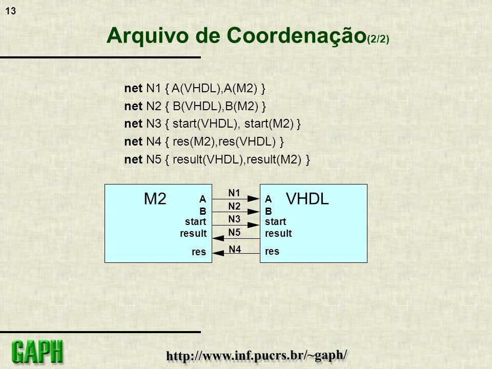 13 Arquivo de Coordenação (2/2) net N1 { A(VHDL),A(M2) } net N2 { B(VHDL),B(M2) } net N3 { start(VHDL), start(M2) } net N4 { res(M2),res(VHDL) } net N