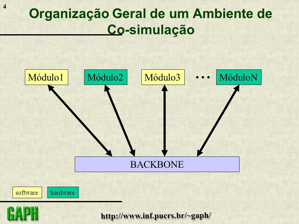 4 Organização Geral de um Ambiente de Co-simulação BACKBONE Módulo1Módulo2Módulo3MóduloN... softwarehardware