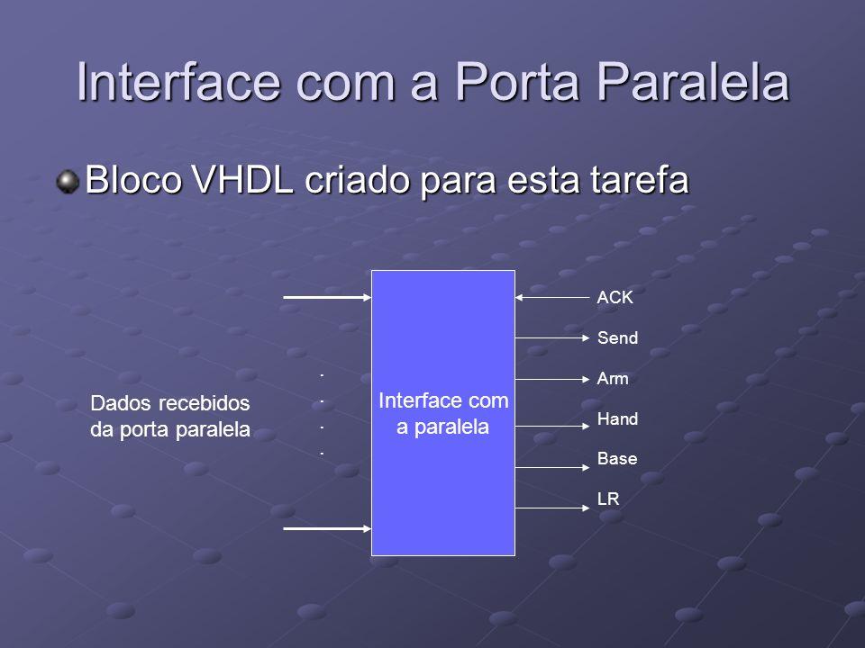 Interface com a Porta Paralela Bloco VHDL criado para esta tarefa Interface com a paralela Dados recebidos da porta paralela ACK Send Arm Hand Base LR
