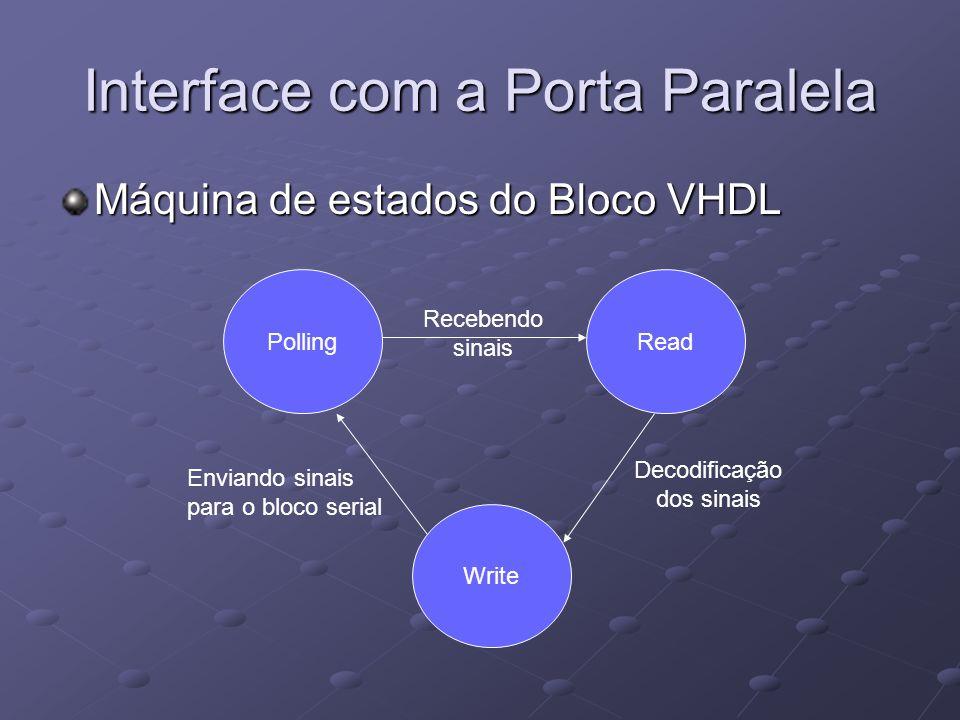 Interface com a Porta Paralela Máquina de estados do Bloco VHDL PollingRead Write Recebendo sinais Decodificação dos sinais Enviando sinais para o blo