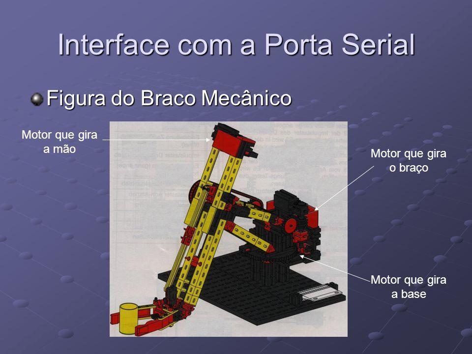 Interface com a Porta Serial Figura do Braco Mecânico Motor que gira a base Motor que gira o braço Motor que gira a mão