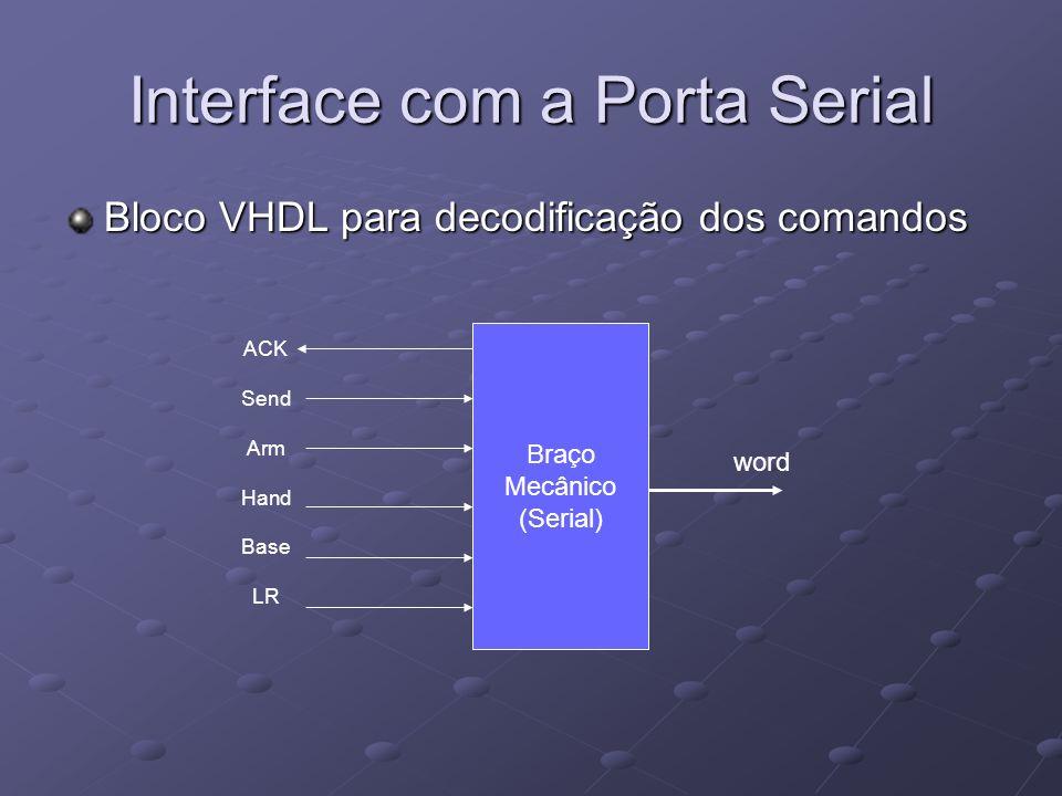 Interface com a Porta Serial Bloco VHDL para decodificação dos comandos Braço Mecânico (Serial) ACK Send Arm Hand Base LR word