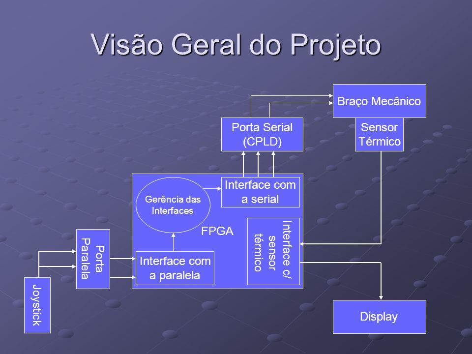 Visão Geral do Projeto FPGA Joystick Porta Paralela Porta Serial (CPLD) Braço Mecânico Display Interface com a paralela Gerência das Interfaces Interf