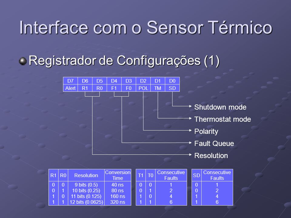 Interface com o Sensor Térmico Registrador de Configurações (1) D7 Alert D5 R0 D6 R1 D4 F1 D3 F0 D1 TM D2 POL D0 SD Shutdown mode Thermostat mode Pola