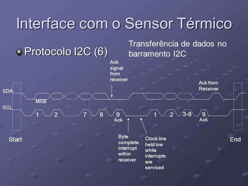 Interface com o Sensor Térmico Protocolo I2C (6) 12789 StartEnd Ack signal from receiver Byte complete. Interrupt within receiver Clock line held low