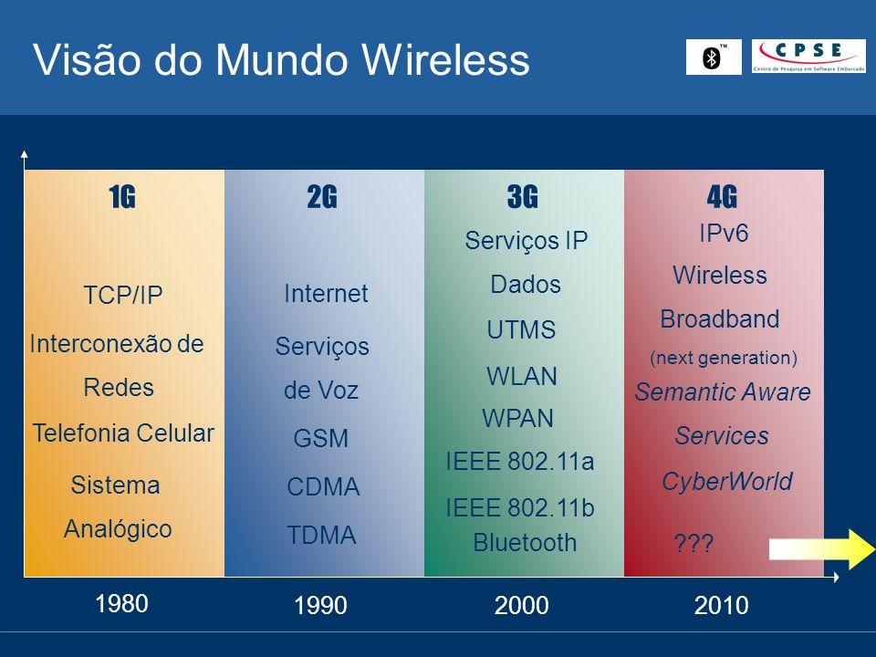 Wireless LAN (WLAN) Bluetooth 2.4 GHz – ISM Conexões de Curto Alcance IEEE 802.11b 2.4 GHz – ISM 11 Mbps IEEE 802.11a 5 GHz 50 Mbps