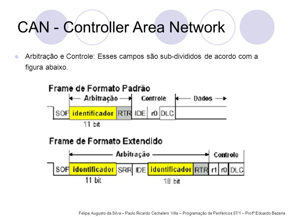 Arbitração e Controle: Esses campos são sub-divididos de acordo com a figura abaixo. CAN - Controller Area Network Felipe Augusto da Silva – Paulo Ric