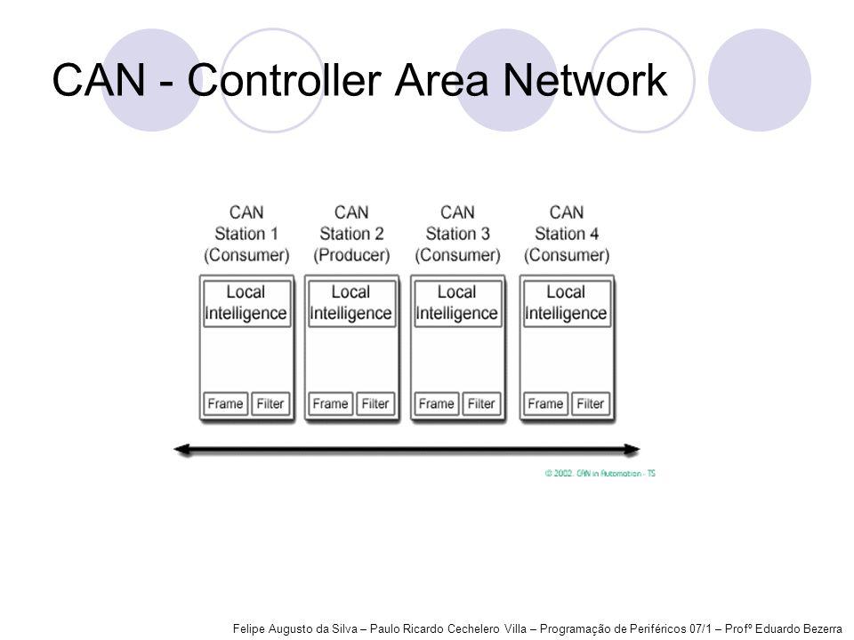 CAN - Controller Area Network Felipe Augusto da Silva – Paulo Ricardo Cechelero Villa – Programação de Periféricos 07/1 – Profº Eduardo Bezerra