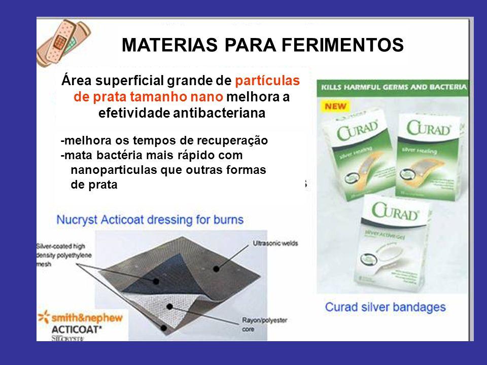 MATERIAS PARA FERIMENTOS Área superficial grande de partículas de prata tamanho nano melhora a efetividade antibacteriana -melhora os tempos de recupe