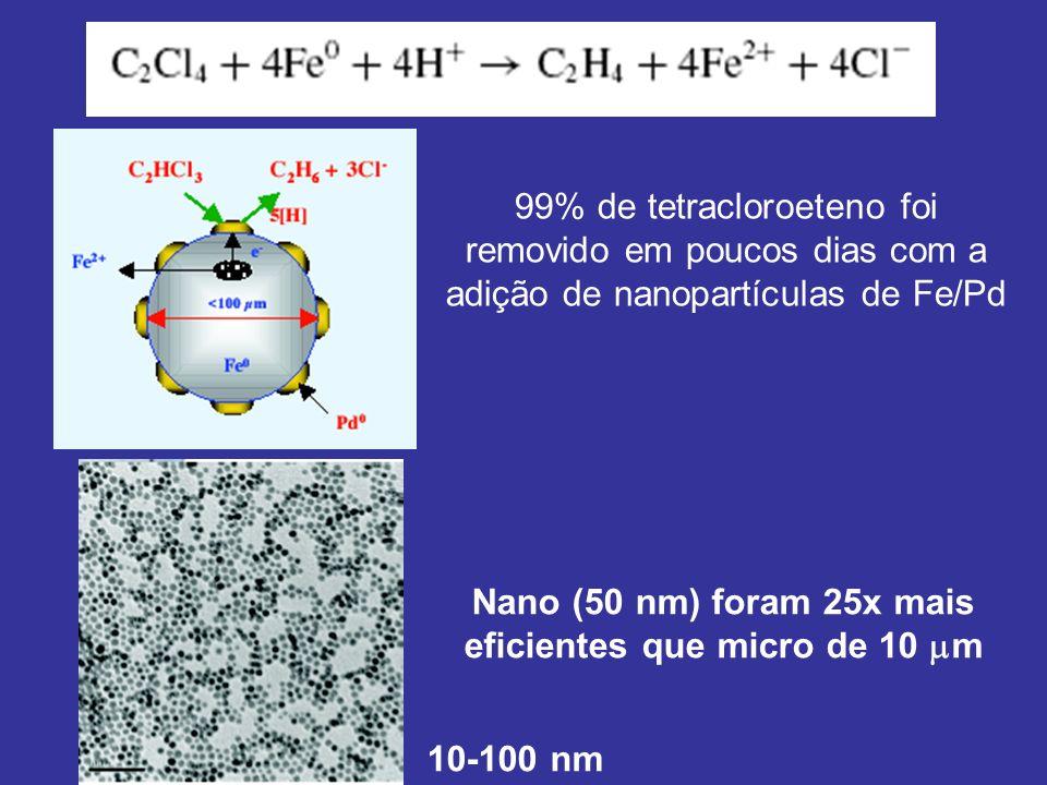 99% de tetracloroeteno foi removido em poucos dias com a adição de nanopartículas de Fe/Pd 10-100 nm Nano (50 nm) foram 25x mais eficientes que micro