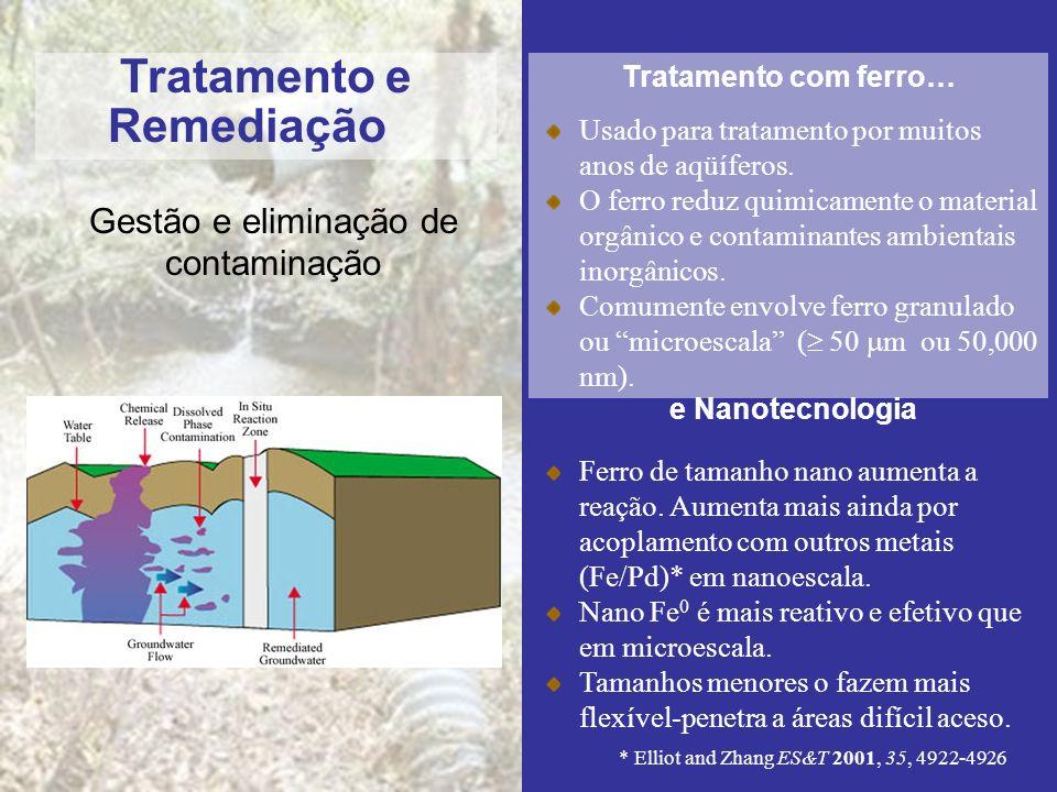 Gestão e eliminação de contaminação Tratamento e Remediação Tratamento com ferro… Usado para tratamento por muitos anos de aqüíferos. O ferro reduz qu
