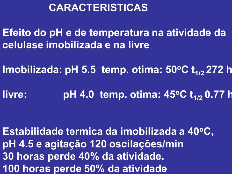 CARACTERISTICAS Efeito do pH e de temperatura na atividade da celulase imobilizada e na livre Imobilizada: pH 5.5 temp. otima: 50 o C t 1/2 272 h livr