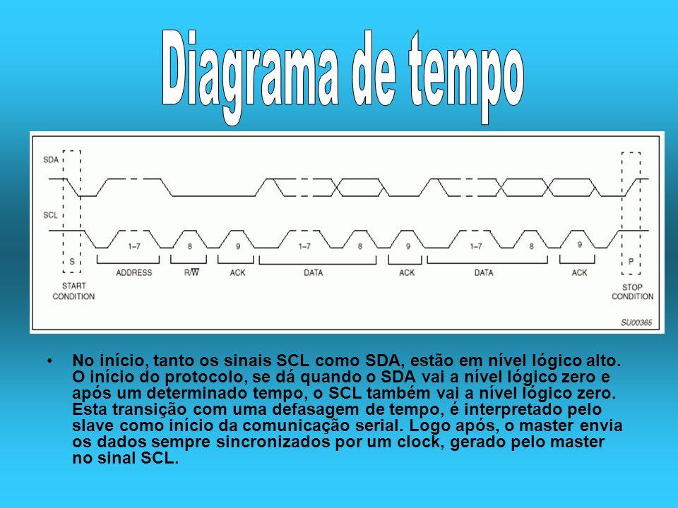 No início, tanto os sinais SCL como SDA, estão em nível lógico alto. O início do protocolo, se dá quando o SDA vai a nível lógico zero e após um deter
