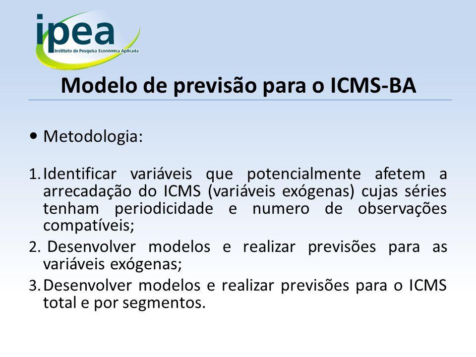 Modelo de previsão para o ICMS-BA Metodologia: 1. Identificar variáveis que potencialmente afetem a arrecadação do ICMS (variáveis exógenas) cujas sér