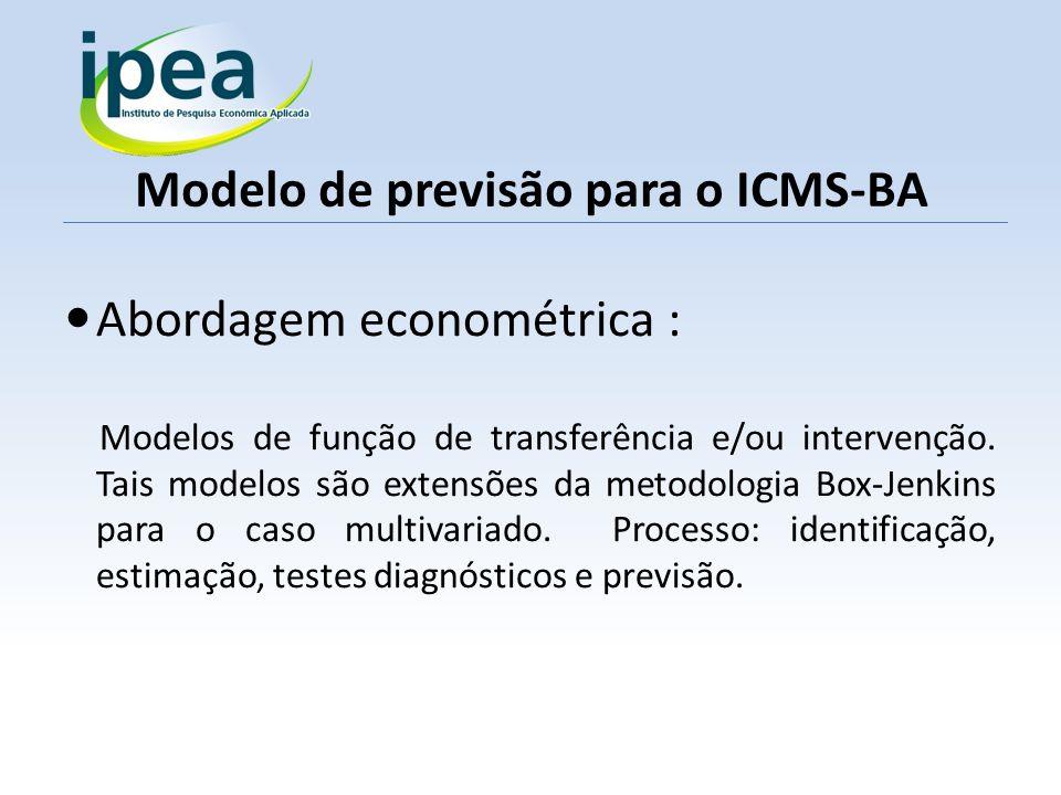 Modelo de previsão para o ICMS-BA Abordagem econométrica : Modelos de função de transferência e/ou intervenção. Tais modelos são extensões da metodolo