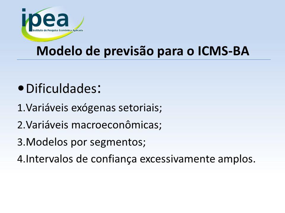 Modelo de previsão para o ICMS-BA Dificuldades : 1. Variáveis exógenas setoriais; 2. Variáveis macroeconômicas; 3. Modelos por segmentos; 4. Intervalo