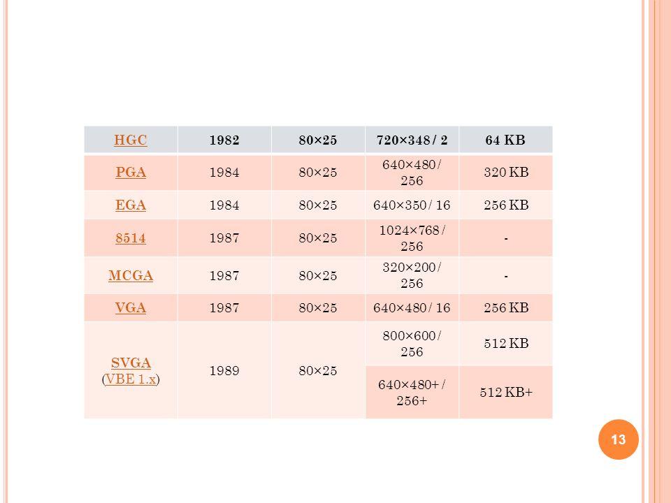 HGC198280×25720×348 / 264 KB PGA 198480×25 640×480 / 256 320 KB EGA 198480×25640×350 / 16256 KB 8514 198780×25 1024×768 / 256 - MCGA 198780×25 320×200