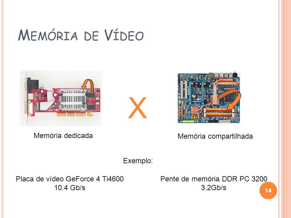 M EMÓRIA DE V ÍDEO 14 Memória dedicada X Memória compartilhada Exemplo: Placa de vídeo GeForce 4 Ti4600 10.4 Gb/s Pente de memória DDR PC 3200 3.2Gb/s