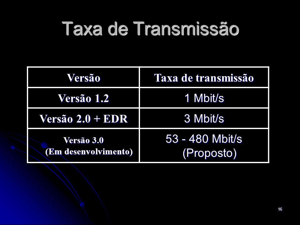 Taxa de Transmissão Versão Taxa de transmissão Versão 1.2 1 Mbit/s Versão 2.0 + EDR 3 Mbit/s Versão 3.0 (Em desenvolvimento) 53 - 480 Mbit/s (Proposto