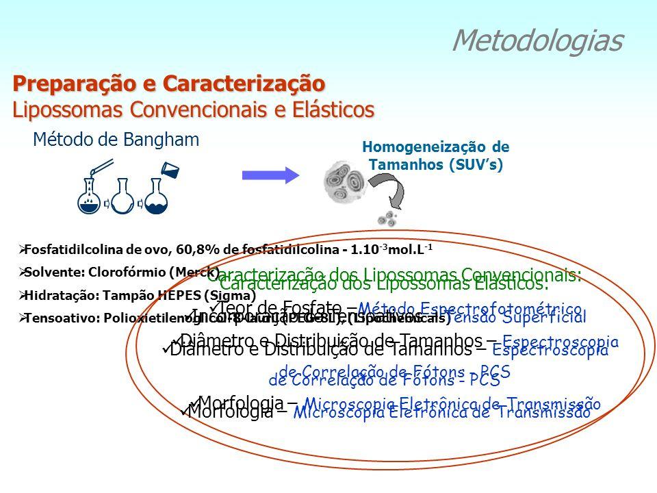 Metodologias Preparação e Caracterização Lipossomas Convencionais e Elásticos Método de Bangham Caracterização dos Lipossomas Convencionais: Teor de F